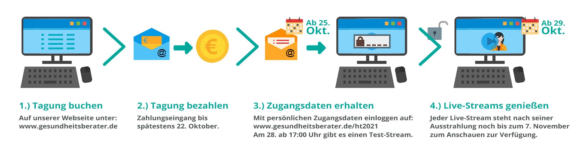 Technische Umsetzung Online-Tagung Herbst 2021
